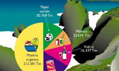 Escolas do distrito educam para reduzir resíduos